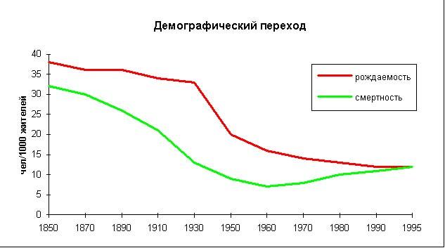 Демографический взрыв