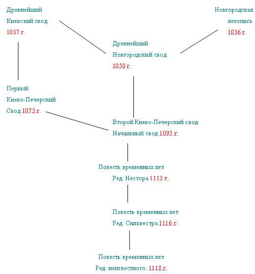 1916; и «Киевский