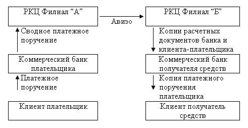 Система расчетов через РКЦ