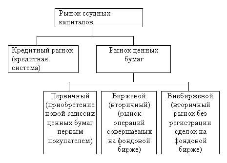 Временная структура рынка