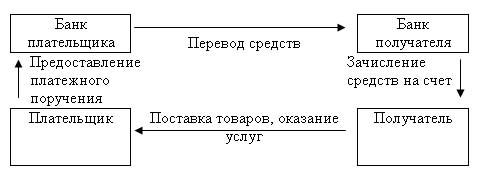схему документооборота при расчетах платежными поручениями