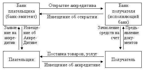 схема аккредитив формы расчетов